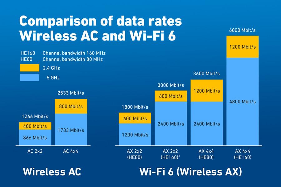 Wifi 6 Avm