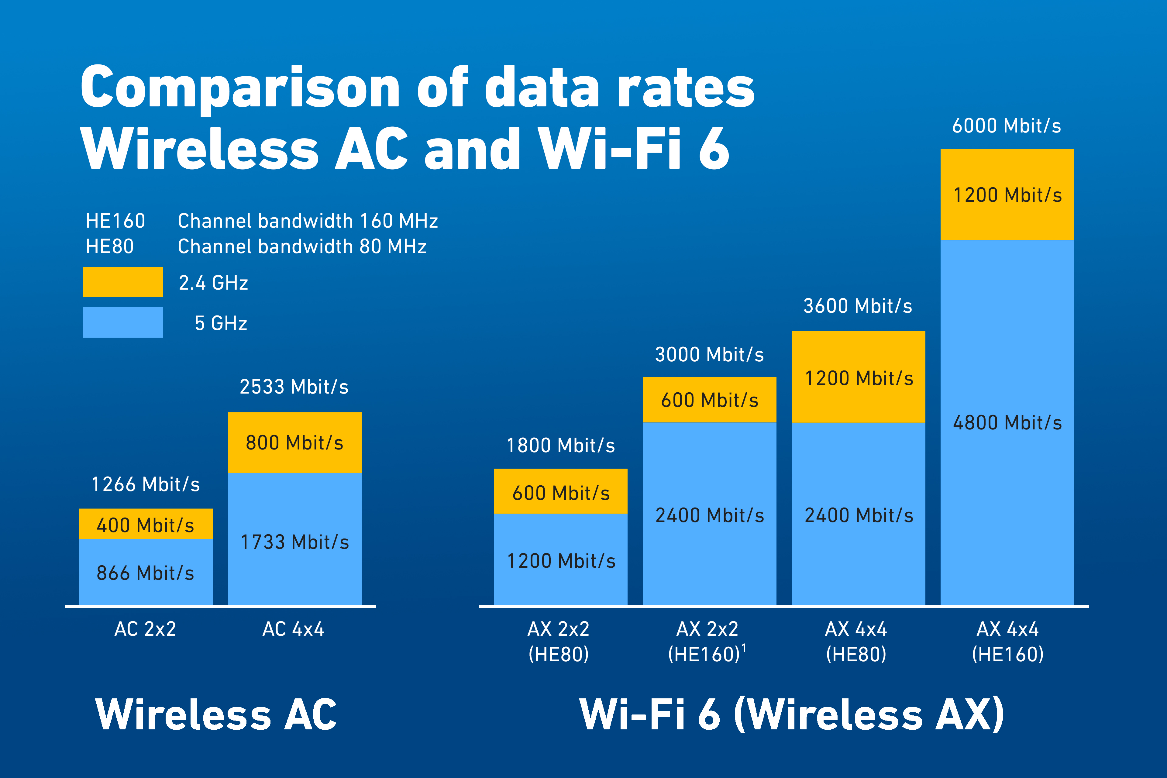 Diagramma Wi-Fi 6 di AVM